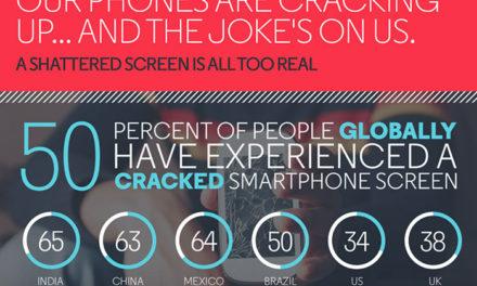 ¿Se te ha roto la pantalla del móvil alguna vez? No estás solo.